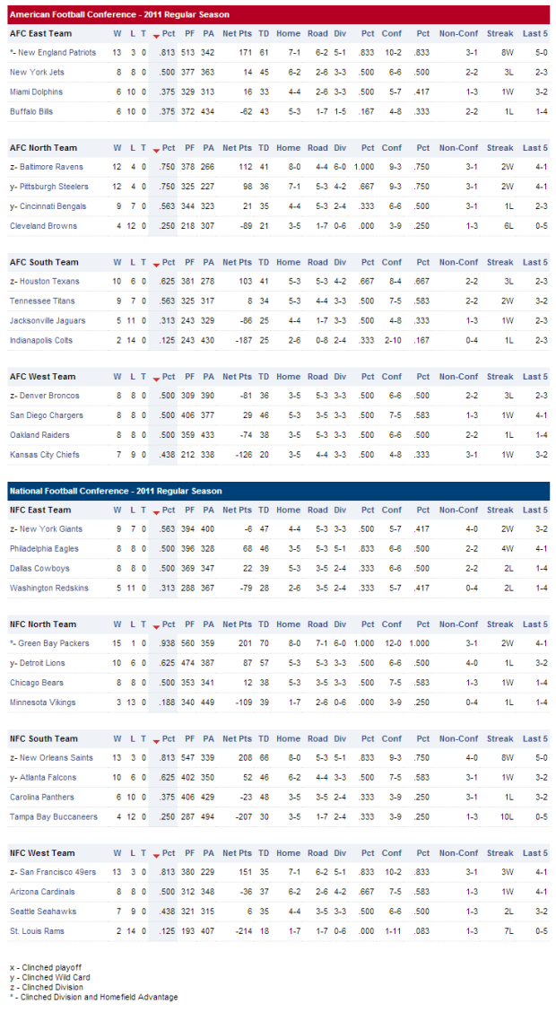 2011-12 NFL Regular Season Standings - 2011-2012 Dallas Cowboys standings