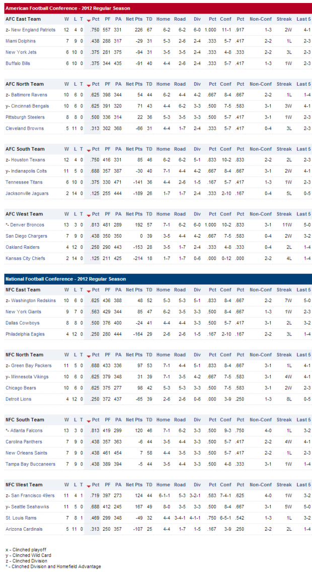 2012-13 NFL Regular Season Standings - 2012-2013 Dallas Cowboys standings