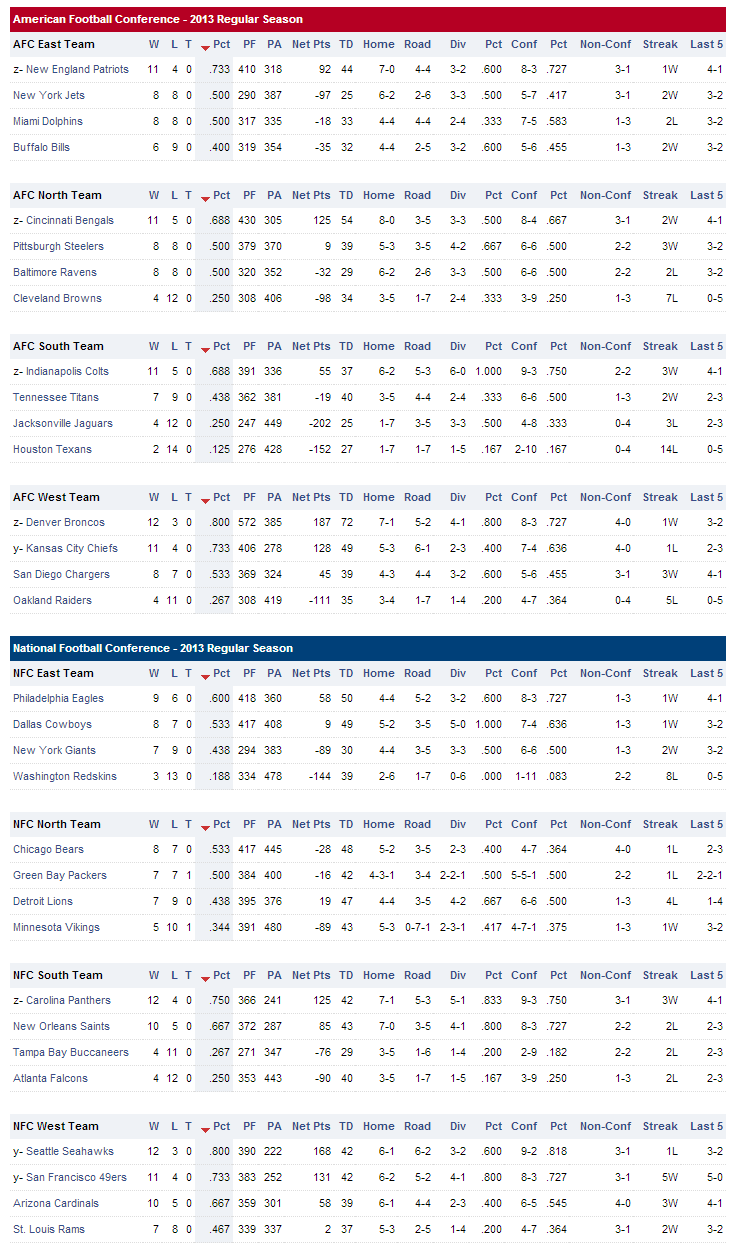 standings-nfl-standings-as-of-12-29-2013-2013-nfl-playoffs-2013-2014