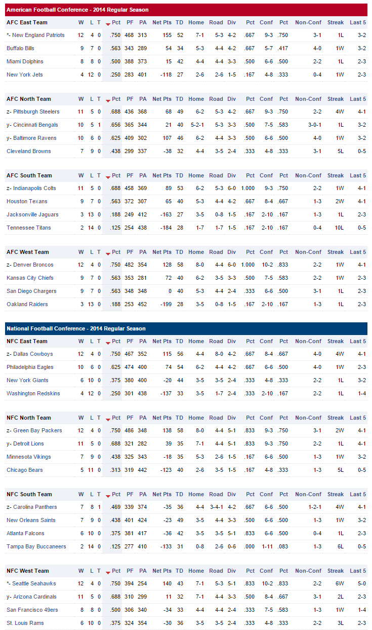 nfl playoff race current nfl standings