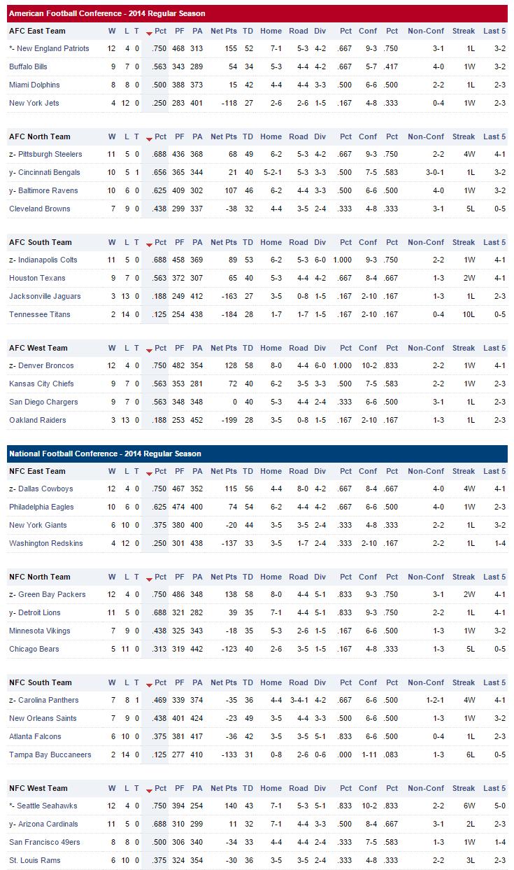 2016 Projected NFL Standings | Dallas Cowboys Forum - CowboysZone.com