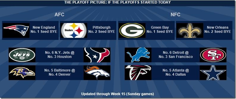 Keep up with the playoff picture right here … on The Boys Are Back blog!