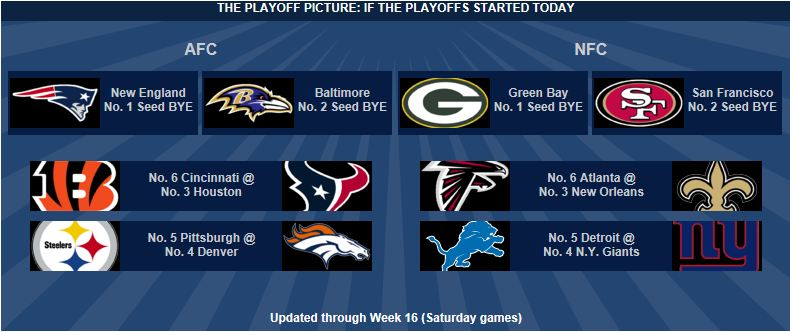 2011 Nfl Playoff Picture | New Calendar Template Site