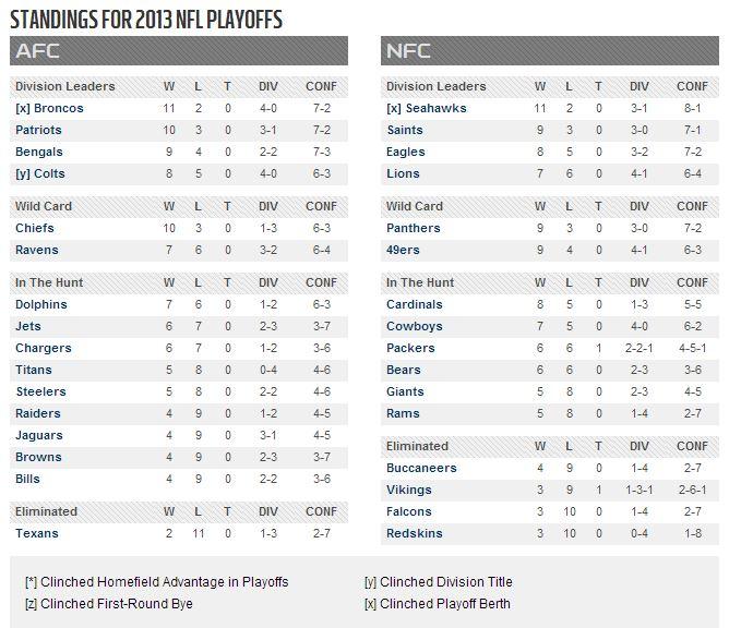 2013 2014 NFL Playoff Schedule