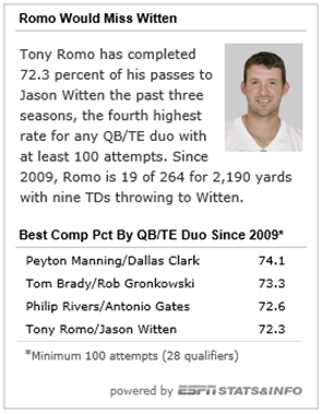 Romo to Witten stats - The Boys Are Back blog - Courtesy ESPN