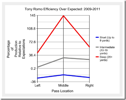 Tony Romo effeciency