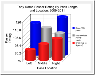Tony Romo passer rating by pass length