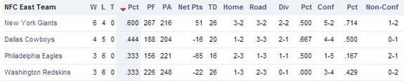NFC East - Week 11 - NFL 2012-2013 Standings - The Boys Are Back blog