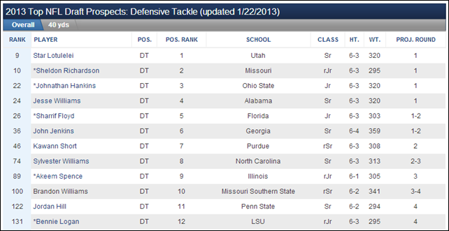 2013 NFL Draft - Top 12 Defensive Tackles - The Boys Are Back blog