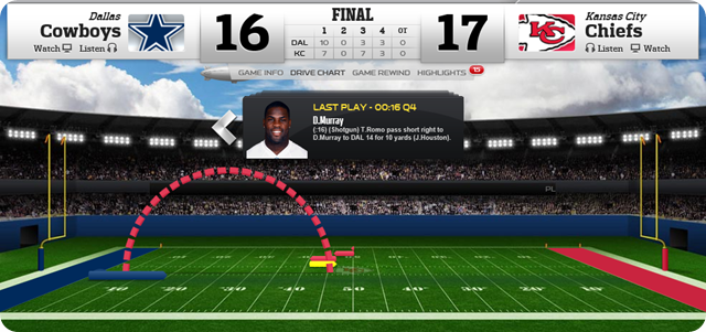 DREAD THE RED - Kansas City Chiefs run to victory over Dallas Cowboys - The Boys Are Back blog 2013