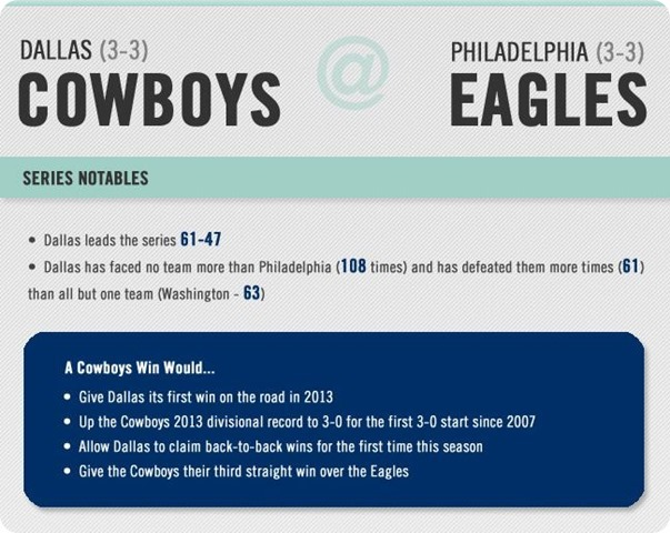 Infographic- Dallas Cowboys matchup with Philadelphia Eagles - Series Notes