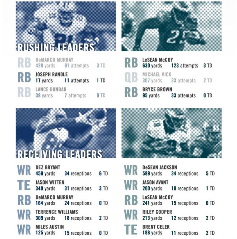 Infographic- Dallas Cowboys matchup with Philadelphia Eagles - Team Leaders - RBs and WRs