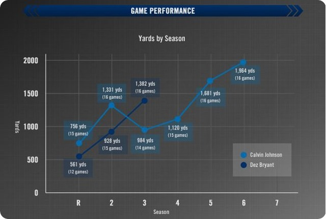 X-FACTOR VS. MEGATRON - Comparison of Dallas' Dez Bryant and Detroit's Calvin Johnson - button - Game Performances