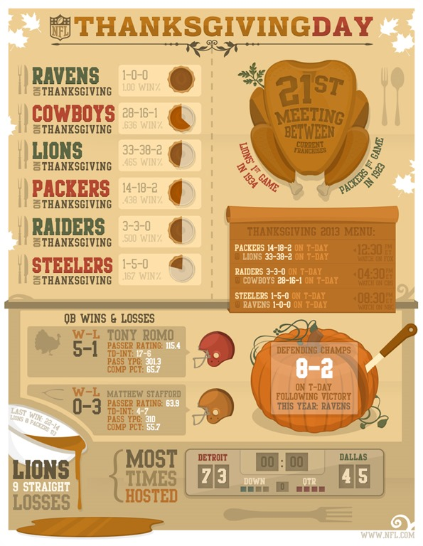 1984 nfl season standings history of thanksgiving