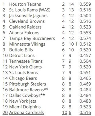2014 NFL DRAFT ORDER - NFL DRAFT ORDER 2014 - Houston Texans hold first pick, Dallas Cowboys in a coin flip for Sweet 16 - 2014 Dallas Cowboys Draft order 2014