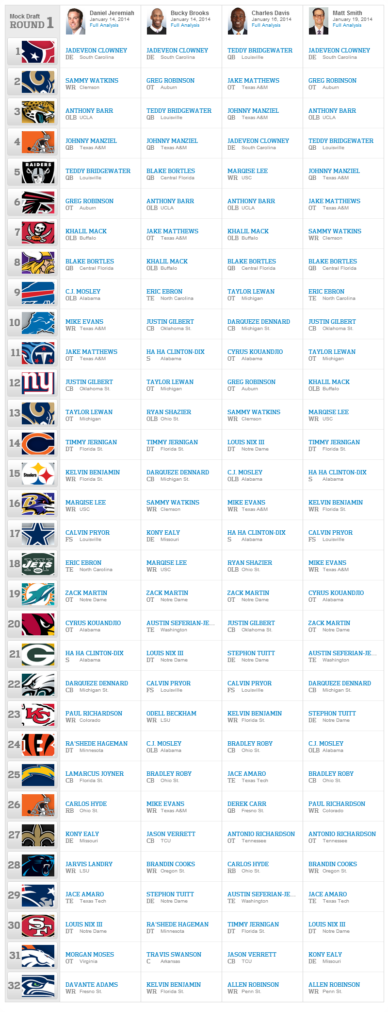 2014 NFL DRAFT 2014 - Dallas Cowboys 2014 Mock Draft 1.0 - as of 01-26