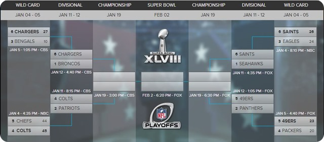 GAMEDAY RESOURCES - Road to the Super Bowl - Superbowl XLVIII - Super Bowl 48 - Super Bowl 2013 2014 - 8 teams NFL Playoffs
