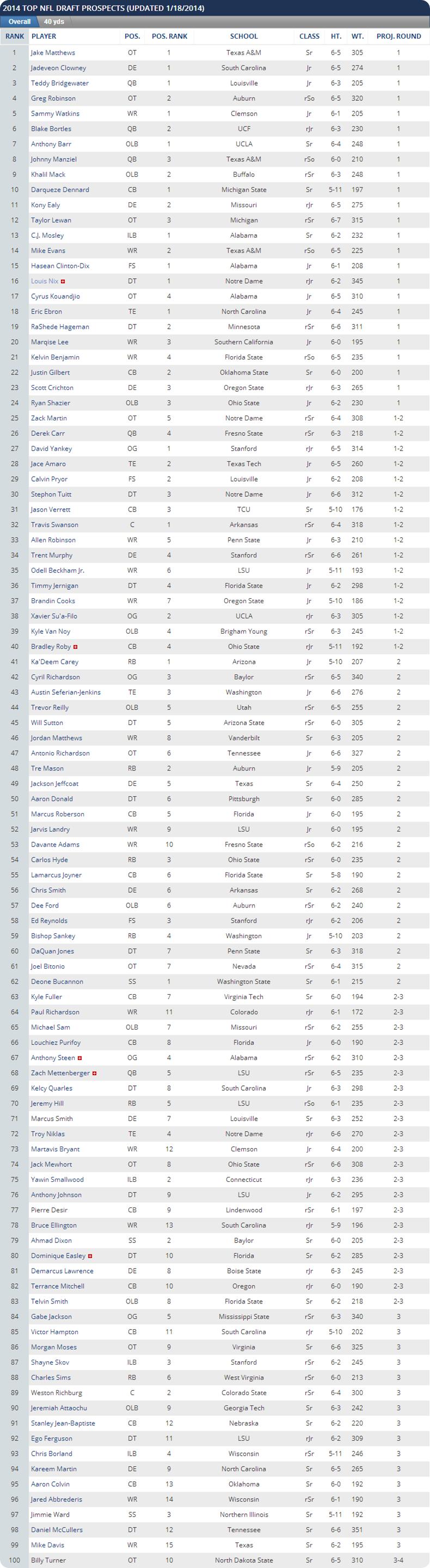 NFL Draft Prospects 2014 - 2014 NFL Draft Prospects - Dallas Cowboys Draft 2014 - 2014 Dallas Cowboys Draft - Updated 01-18-2014