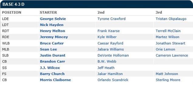 Dallas Cowboys Depth Chart - 2013 defensive list