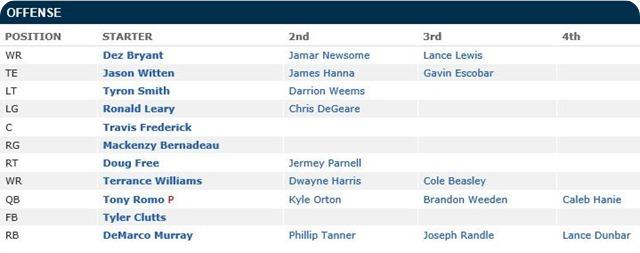 Dallas Cowboys Depth Chart - 2013 offense list