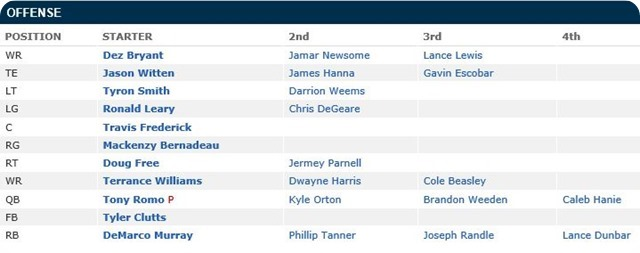 Dallas Cowboys Depth Chart - 2013 offense list