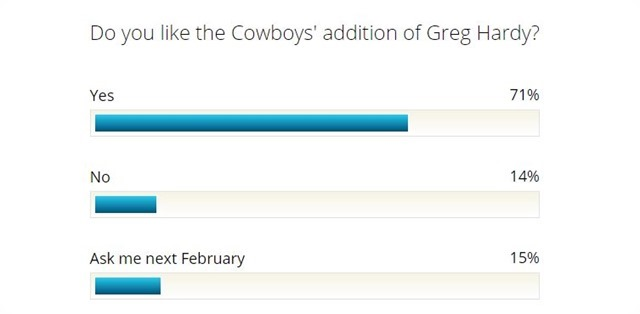 Greg Hardy poll from DMN - The Boys Are Back website 2015