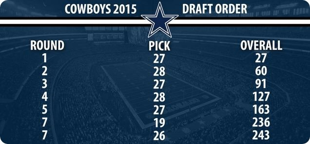 Dallas Cowboys 2015 NFL Draft LIVE coverage - The Boys Are Back website